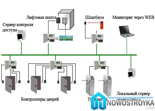 Системы контроля и управления доступом